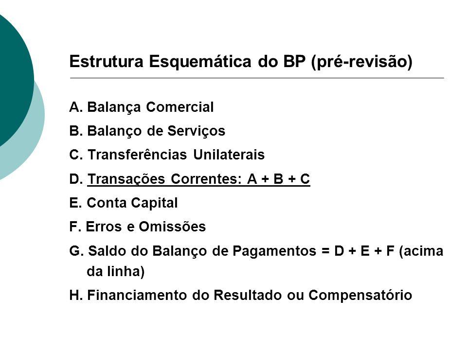 Estrutura Esquemática do BP (pré-revisão)