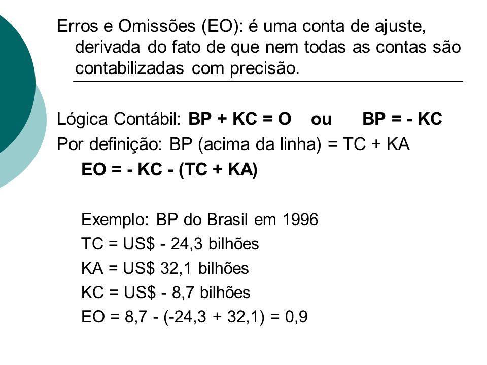 Lógica Contábil: BP + KC = O ou BP = - KC