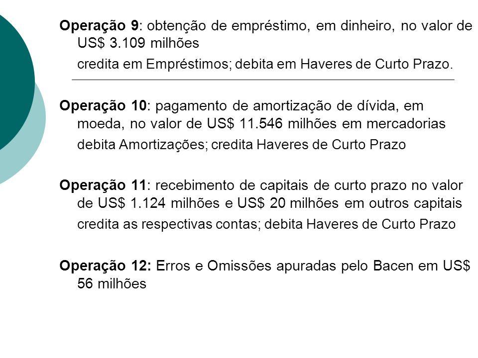 Operação 9: obtenção de empréstimo, em dinheiro, no valor de US$ 3