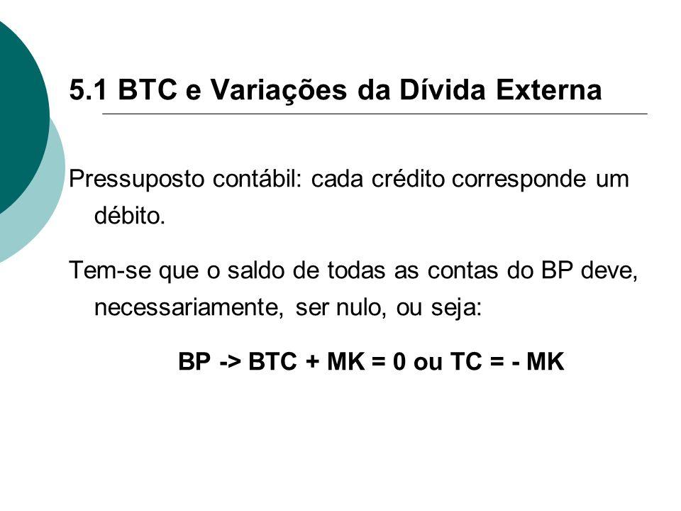 BP -> BTC + MK = 0 ou TC = - MK