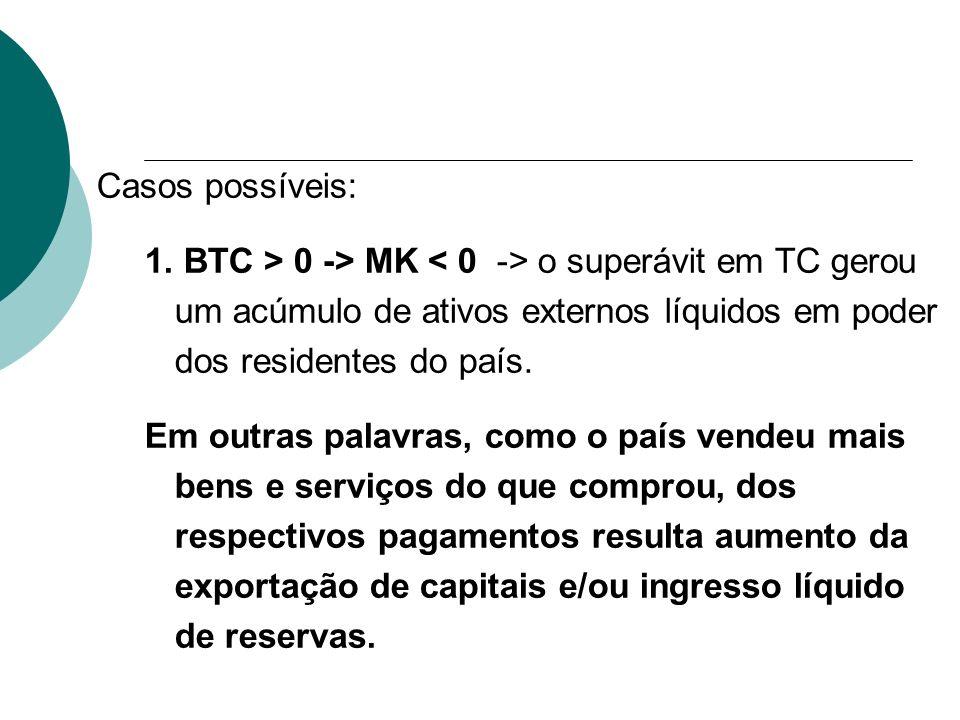 Casos possíveis: 1. BTC > 0 -> MK < 0 -> o superávit em TC gerou um acúmulo de ativos externos líquidos em poder dos residentes do país.