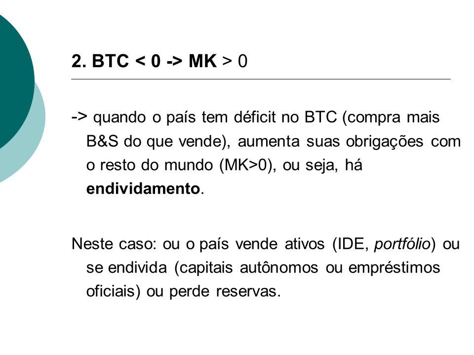 2. BTC < 0 -> MK > 0
