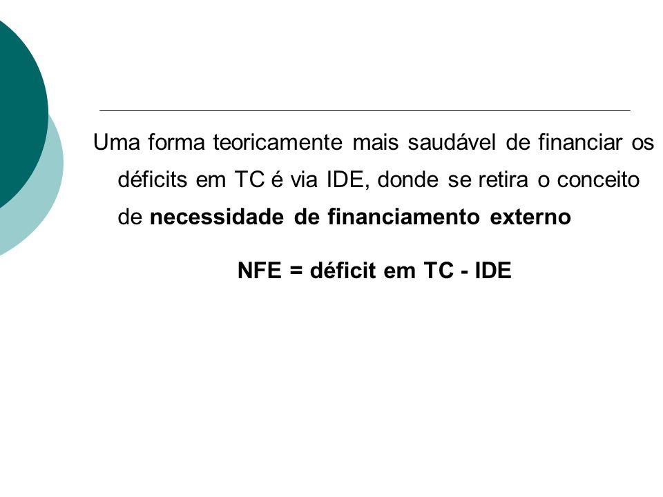 Uma forma teoricamente mais saudável de financiar os déficits em TC é via IDE, donde se retira o conceito de necessidade de financiamento externo