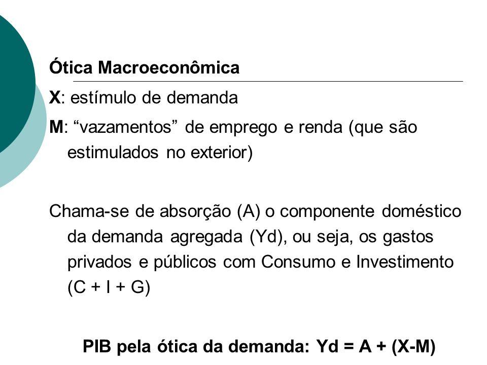 PIB pela ótica da demanda: Yd = A + (X-M)