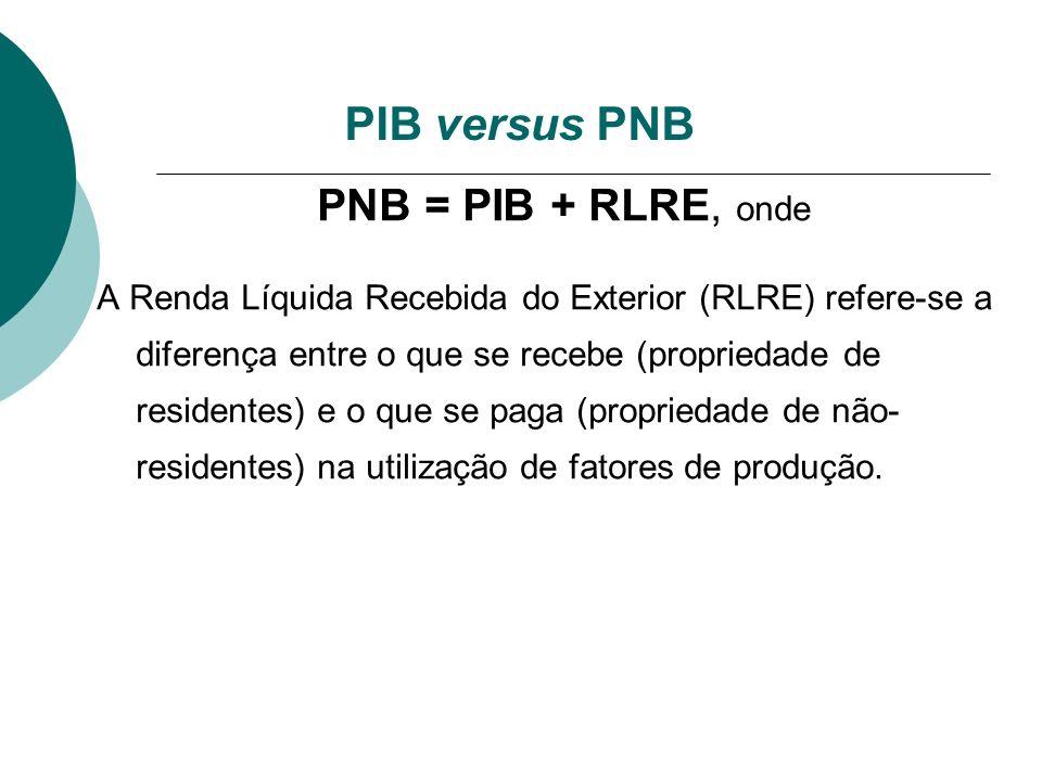 PIB versus PNB PNB = PIB + RLRE, onde
