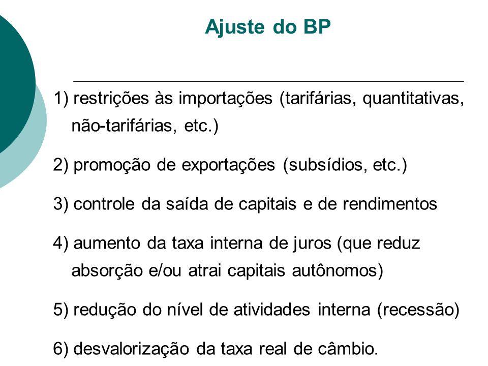 Ajuste do BP 1) restrições às importações (tarifárias, quantitativas, não-tarifárias, etc.) 2) promoção de exportações (subsídios, etc.)