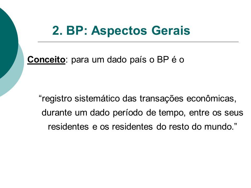 2. BP: Aspectos Gerais Conceito: para um dado país o BP é o