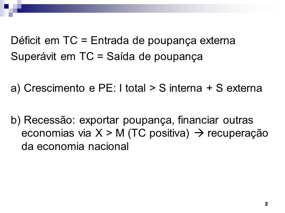 Déficit em TC = Entrada de poupança externa