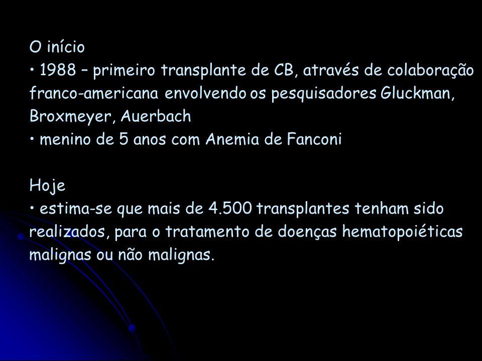 O início1988 – primeiro transplante de CB, através de colaboração franco-americana envolvendo os pesquisadores Gluckman, Broxmeyer, Auerbach.