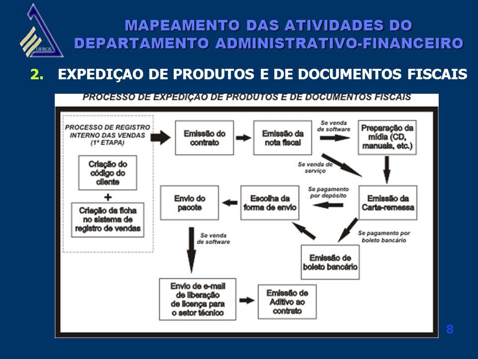 MAPEAMENTO DAS ATIVIDADES DO DEPARTAMENTO ADMINISTRATIVO-FINANCEIRO