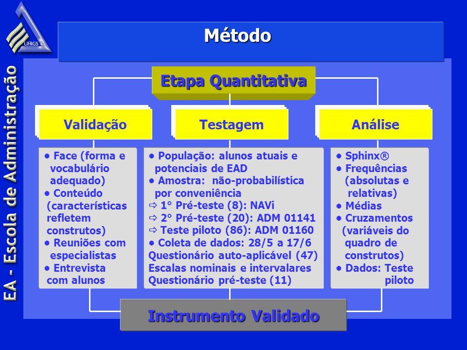Método Etapa Quantitativa Instrumento Validado Validação Testagem