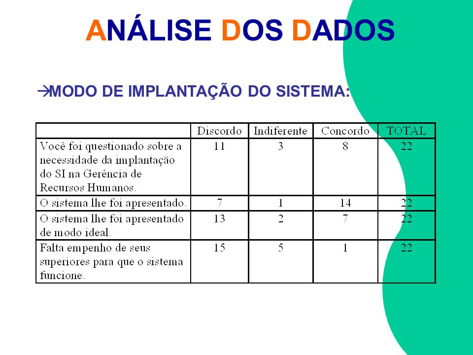 ANÁLISE DOS DADOS MODO DE IMPLANTAÇÃO DO SISTEMA: