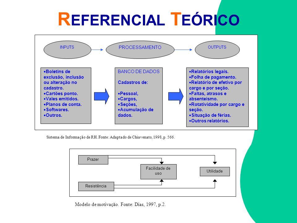 REFERENCIAL TEÓRICO Modelo de motivação. Fonte: Dias, 1997, p.2.