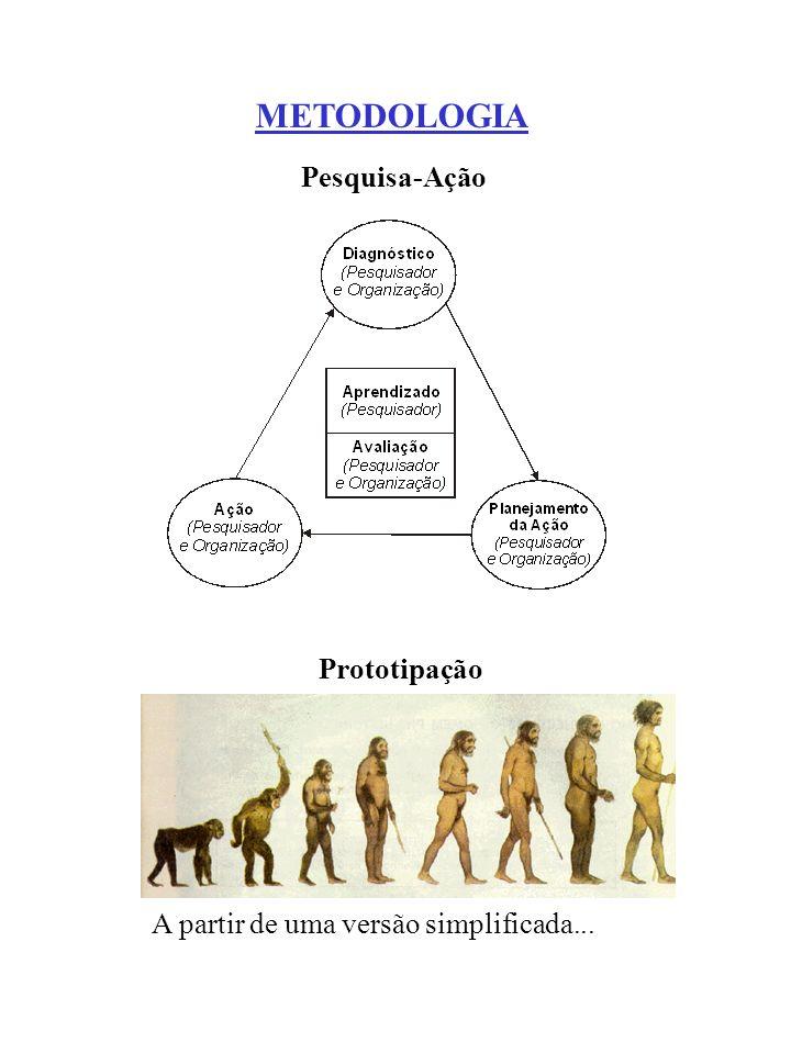 METODOLOGIA Pesquisa-Ação Prototipação