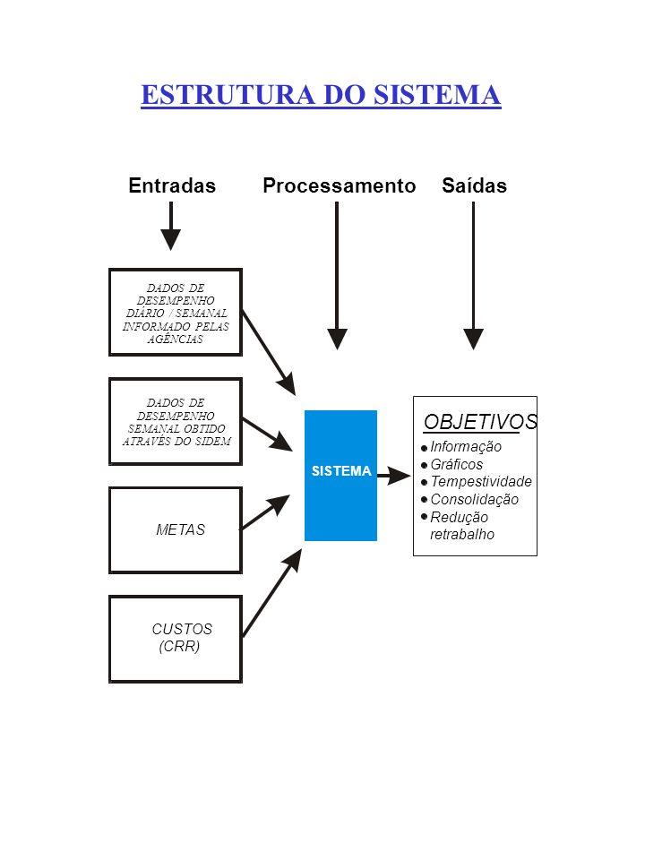 ESTRUTURA DO SISTEMA Entradas Processamento Saídas OBJETIVOS