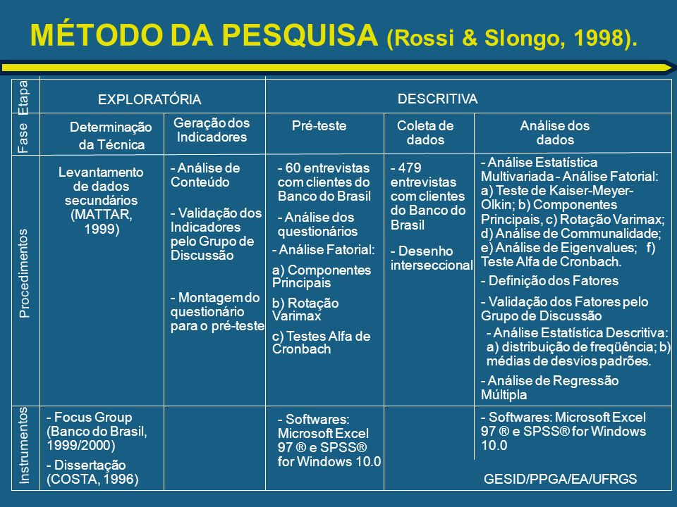 MÉTODO DA PESQUISA (Rossi & Slongo, 1998).