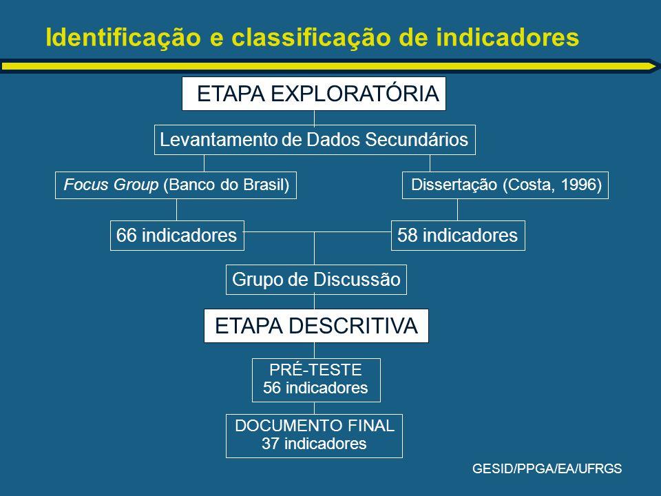 Identificação e classificação de indicadores