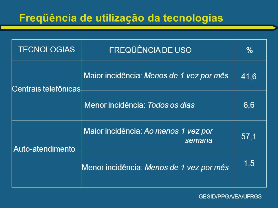 Freqüência de utilização da tecnologias