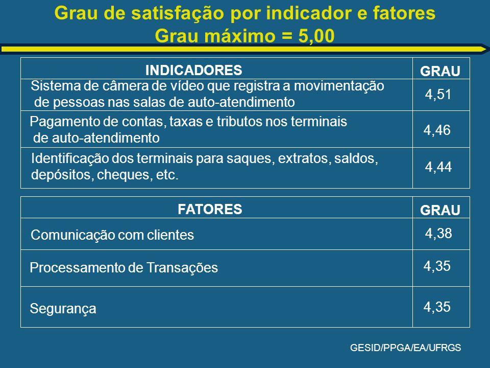 Grau de satisfação por indicador e fatores Grau máximo = 5,00