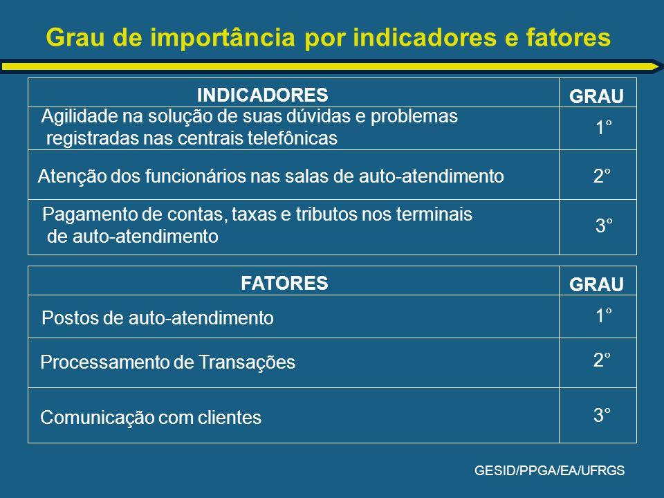 Grau de importância por indicadores e fatores