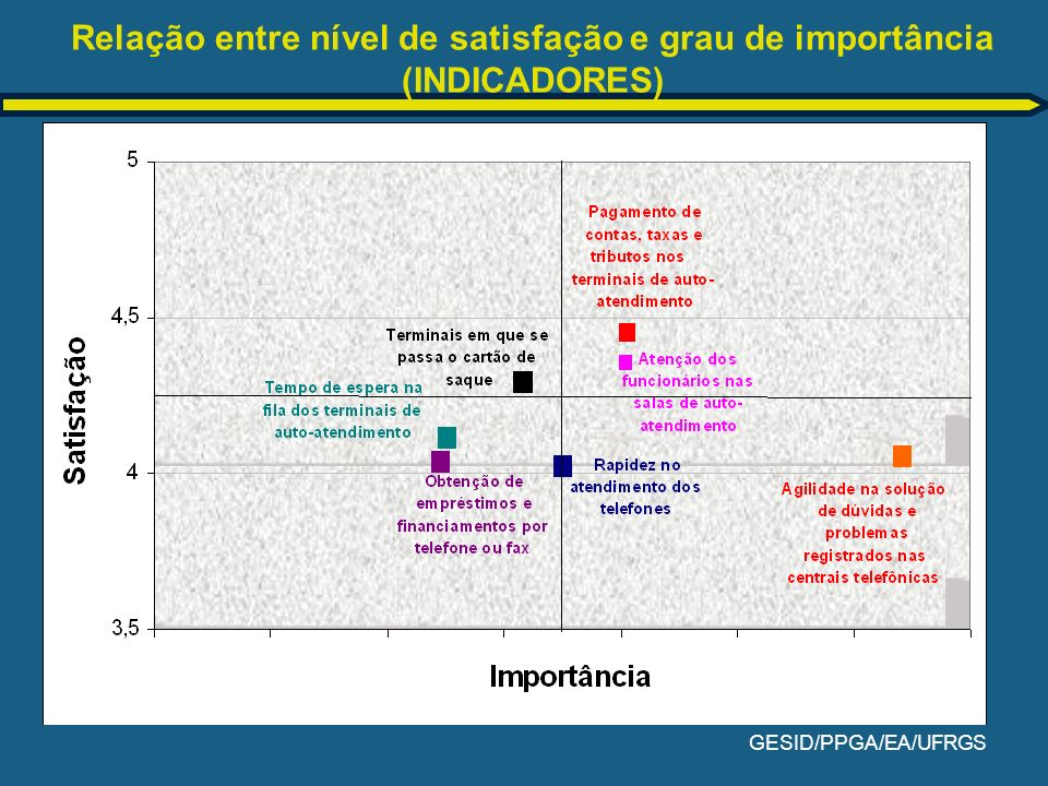 Relação entre nível de satisfação e grau de importância (INDICADORES)