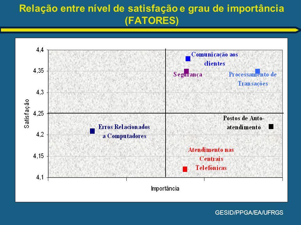 Relação entre nível de satisfação e grau de importância (FATORES)