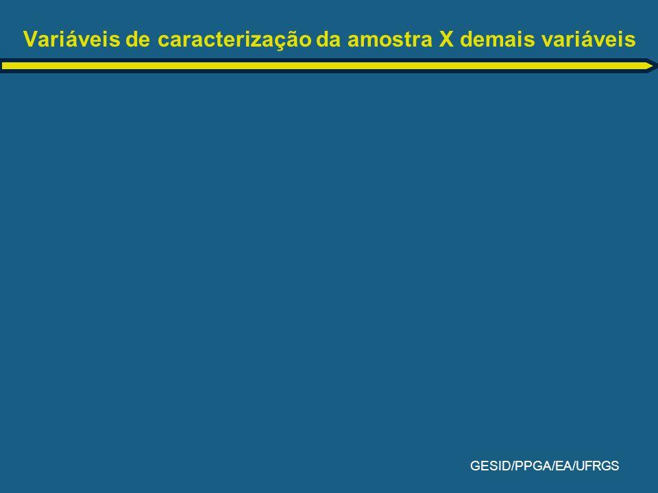 Variáveis de caracterização da amostra X demais variáveis