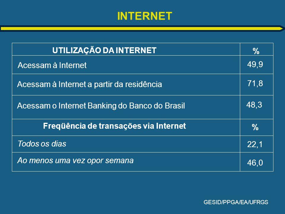 INTERNET UTILIZAÇÃO DA INTERNET % 49,9 Acessam à Internet 71,8