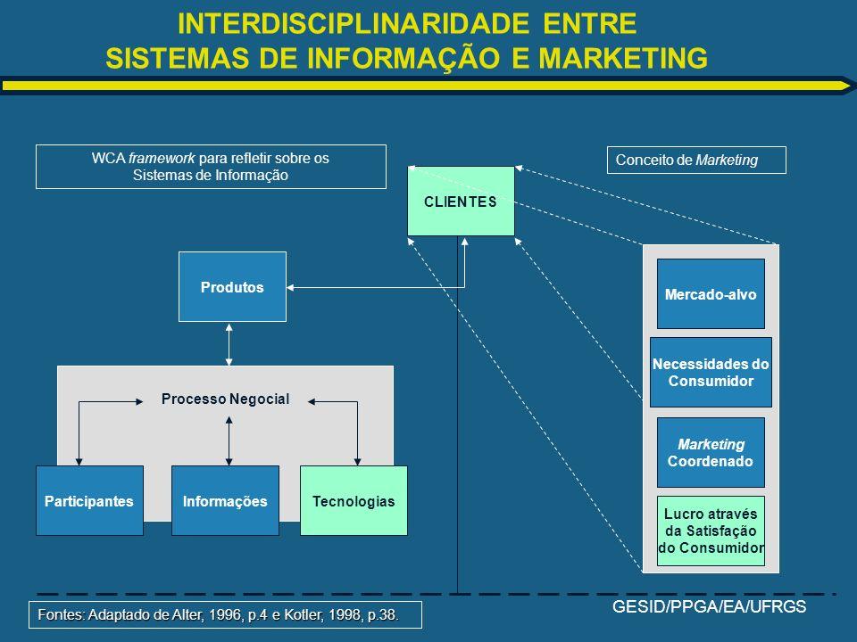 INTERDISCIPLINARIDADE ENTRE SISTEMAS DE INFORMAÇÃO E MARKETING