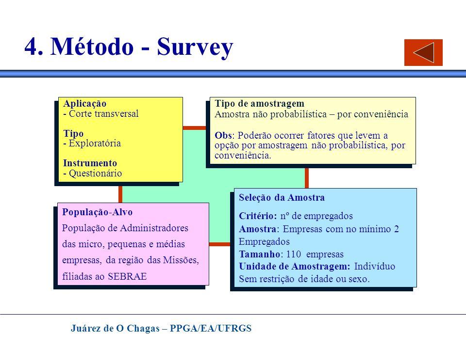 4. Método - Survey Aplicação Corte transversal Tipo - Exploratória