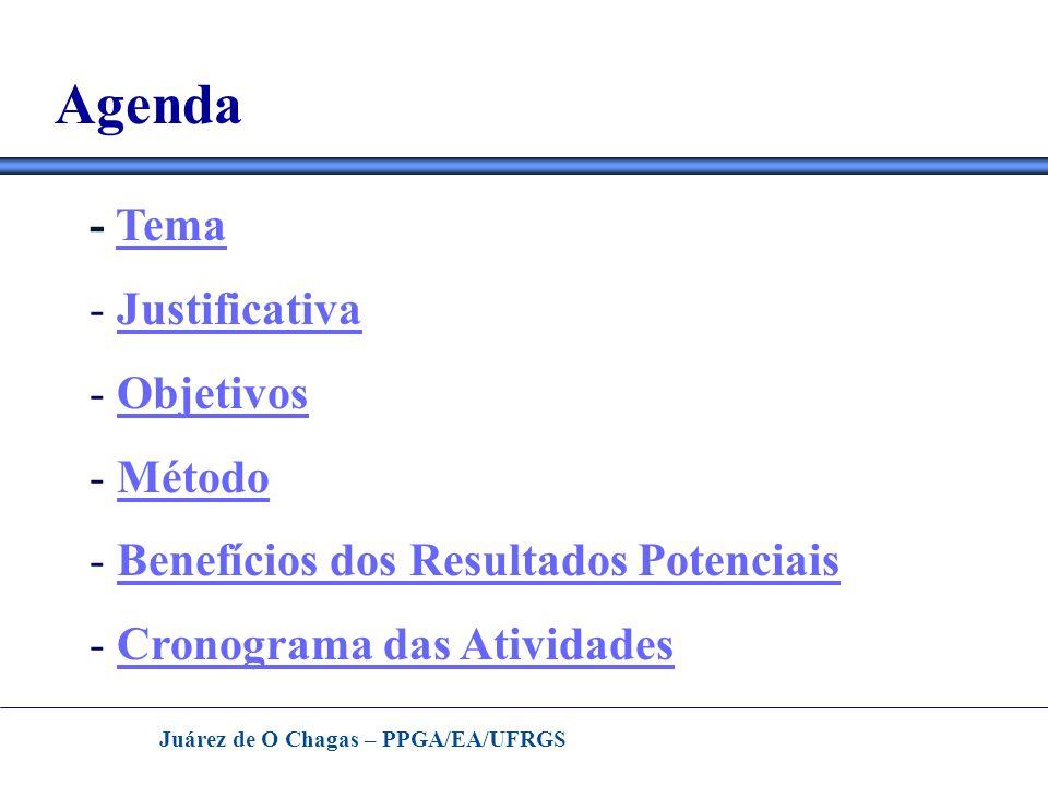 Agenda - Tema Justificativa Objetivos Método