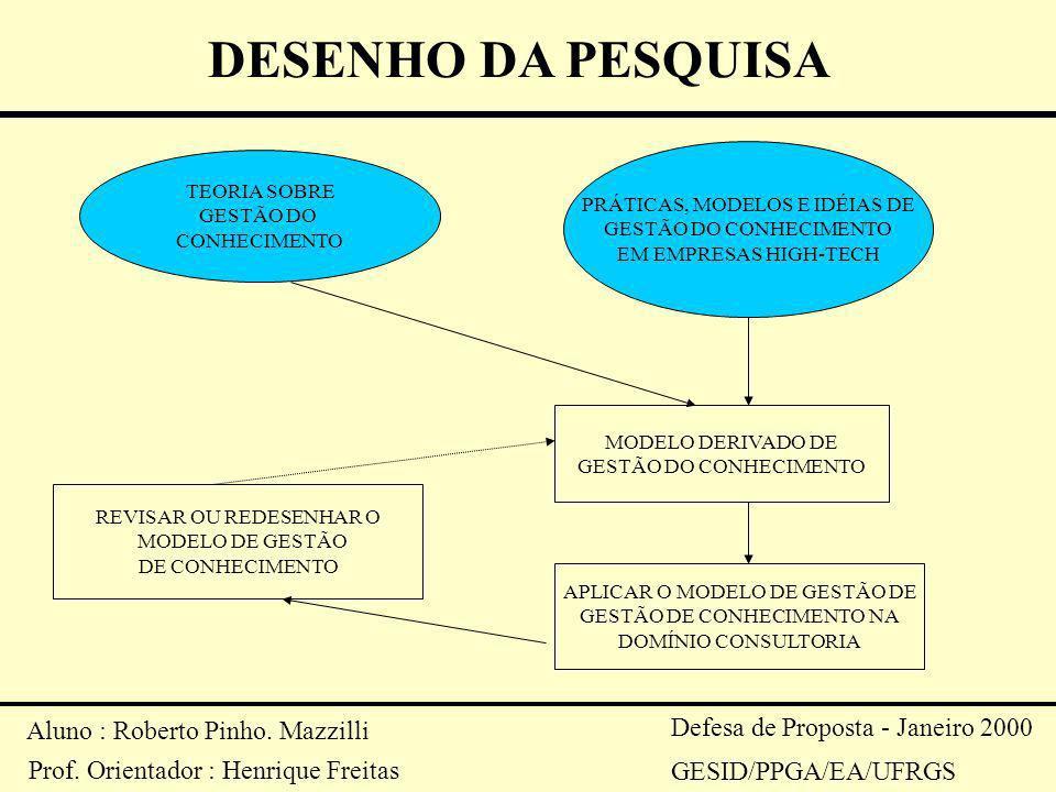 DESENHO DA PESQUISA Aluno : Roberto Pinho. Mazzilli