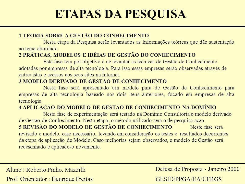 ETAPAS DA PESQUISA Aluno : Roberto Pinho. Mazzilli