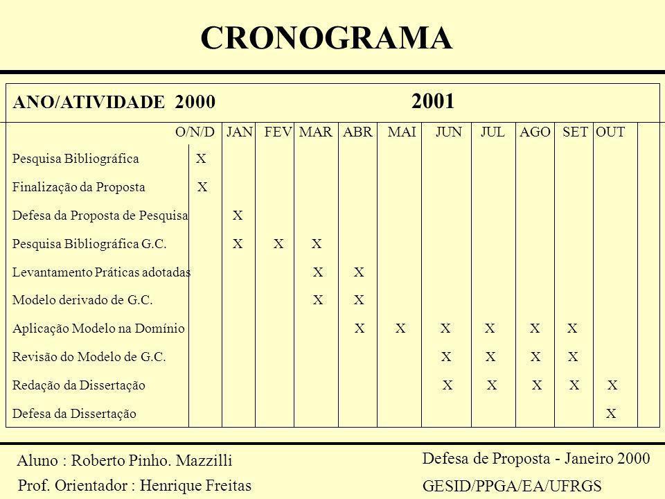 CRONOGRAMA ANO/ATIVIDADE 2000 2001 Aluno : Roberto Pinho. Mazzilli