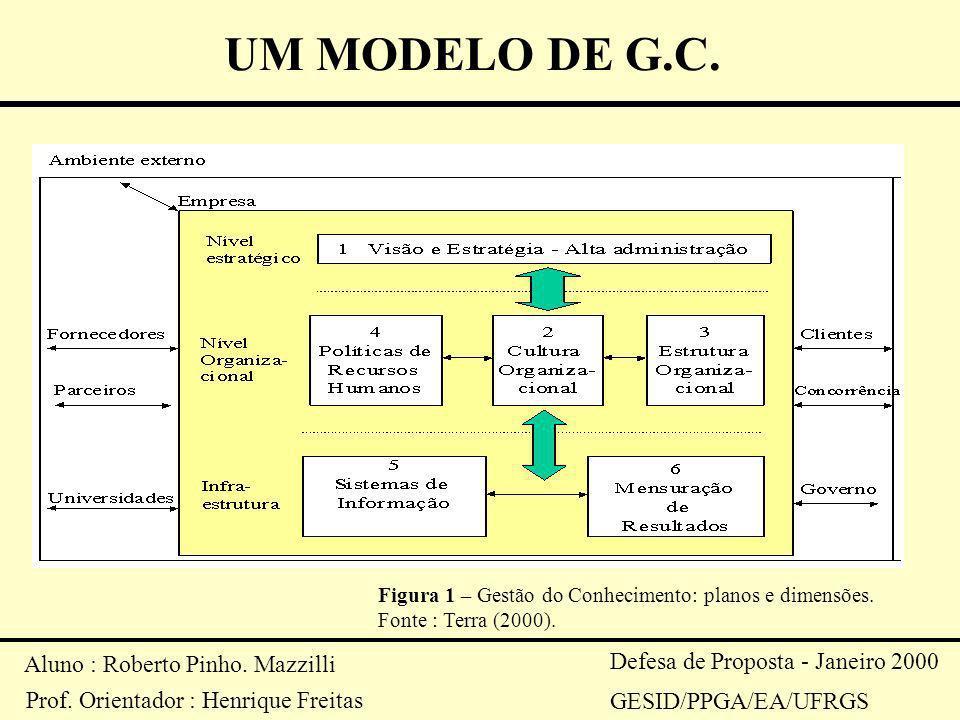 UM MODELO DE G.C. Aluno : Roberto Pinho. Mazzilli