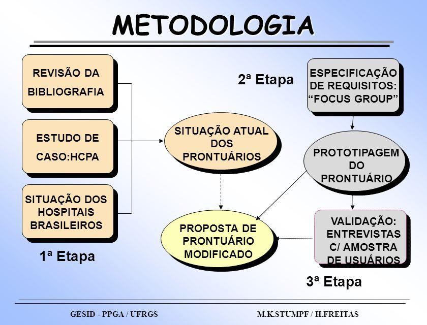 GESID - PPGA / UFRGS M.K.STUMPF / H.FREITAS