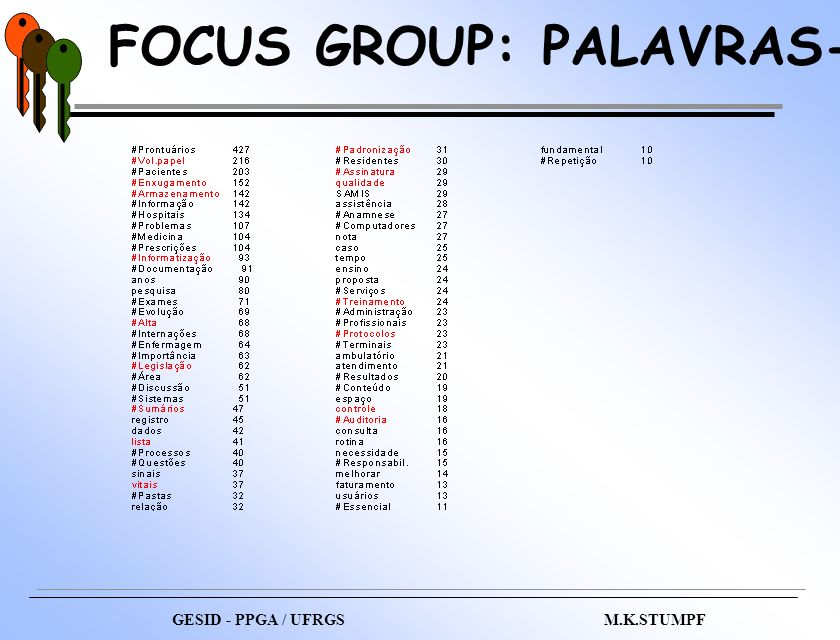 FOCUS GROUP: PALAVRAS-CHAVE