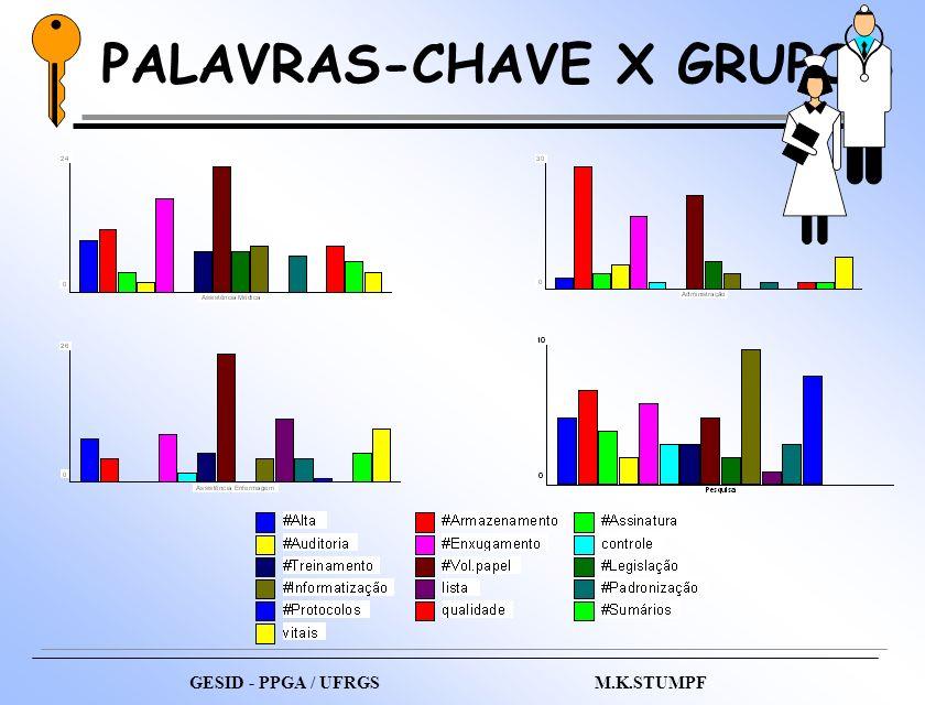 PALAVRAS-CHAVE X GRUPOS