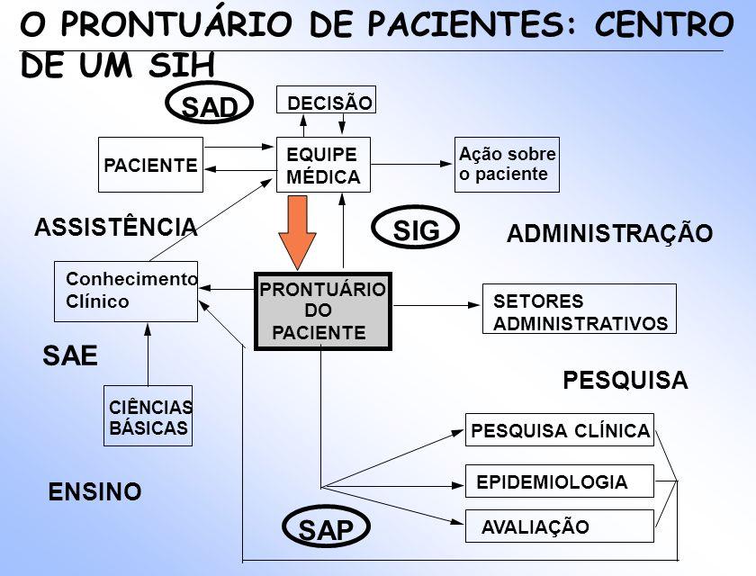 O PRONTUÁRIO DE PACIENTES: CENTRO DE UM SIH
