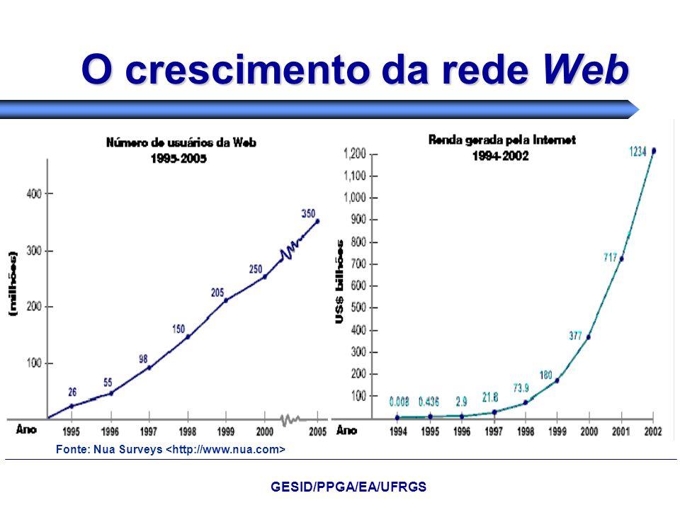 O crescimento da rede Web