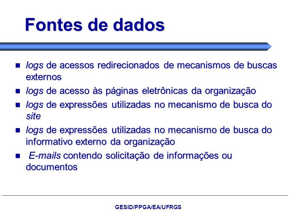 Fontes de dados logs de acessos redirecionados de mecanismos de buscas externos. logs de acesso às páginas eletrônicas da organização.