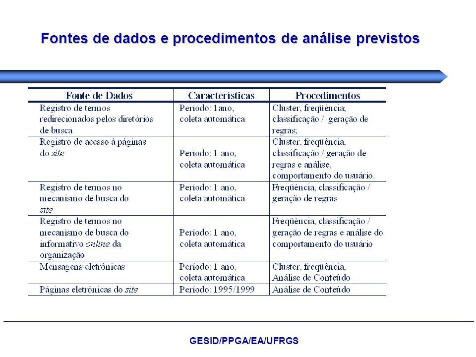 Fontes de dados e procedimentos de análise previstos