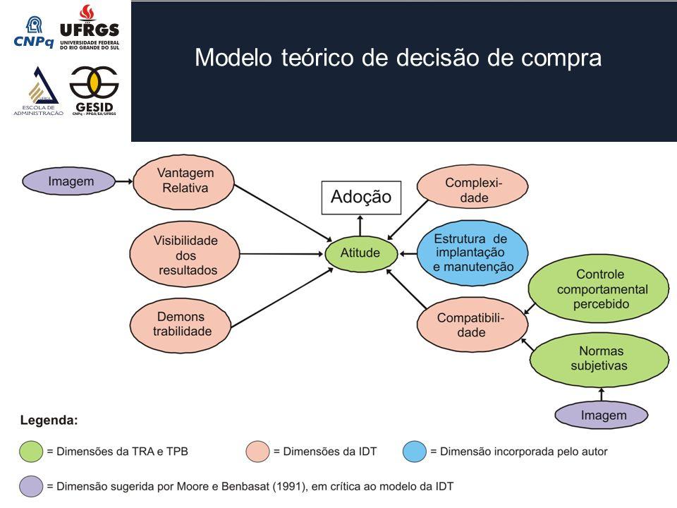 Modelo teórico de decisão de compra