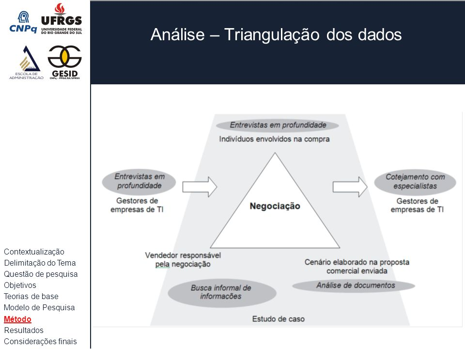 Análise – Triangulação dos dados