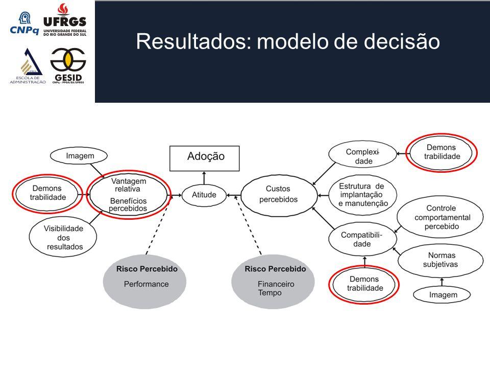 Resultados: modelo de decisão