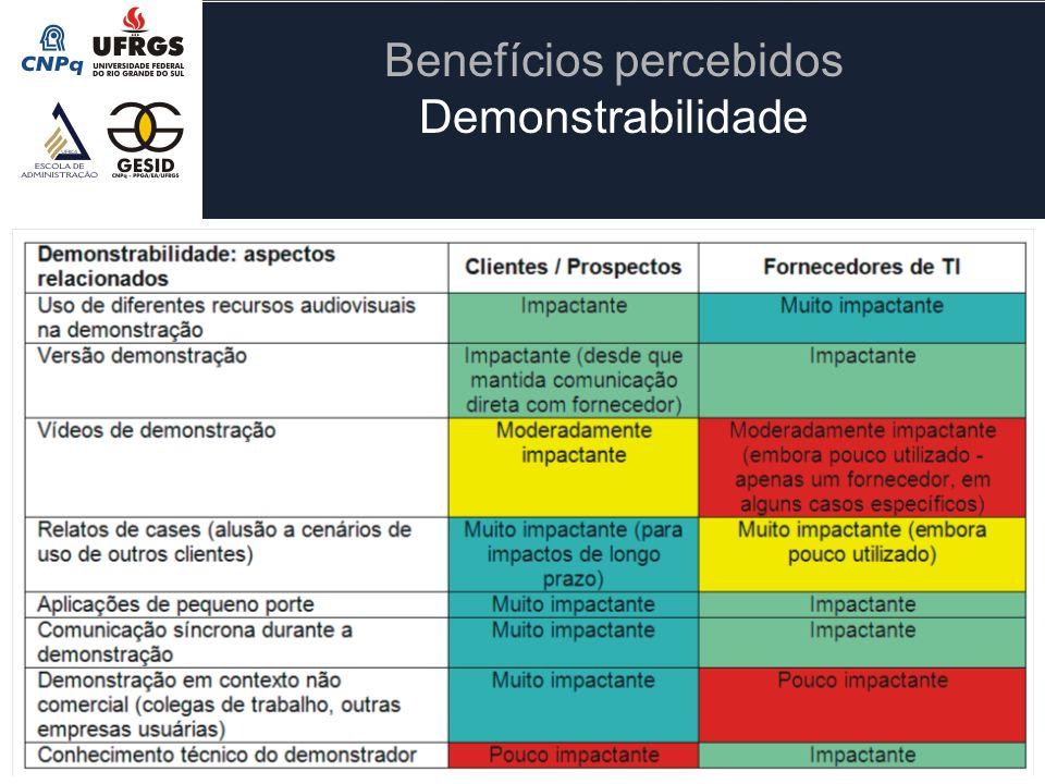 Benefícios percebidos Demonstrabilidade