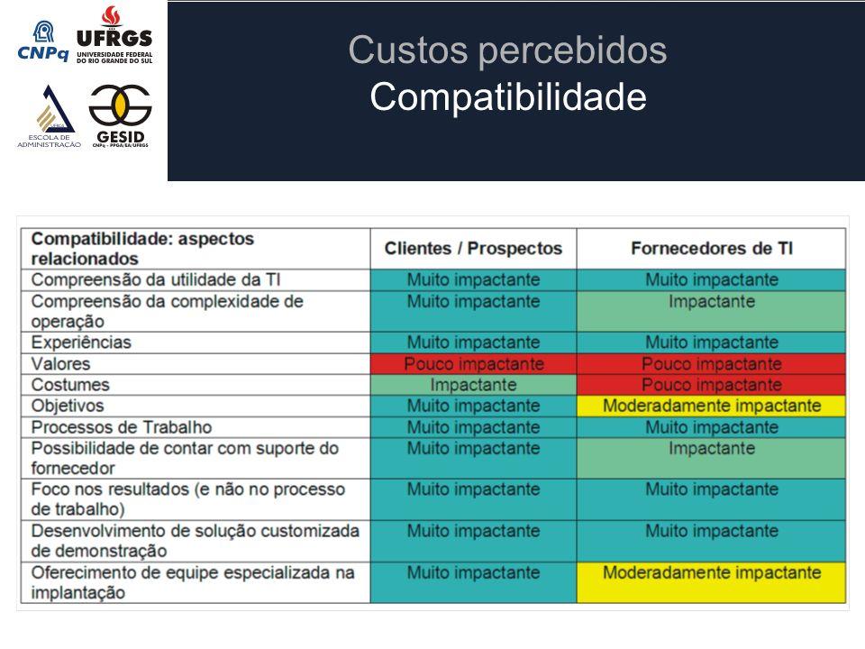 Custos percebidos Compatibilidade