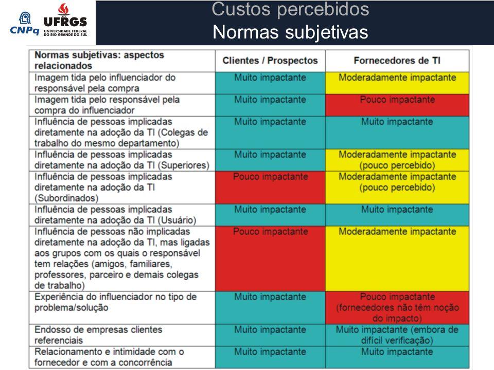 Custos percebidos Normas subjetivas