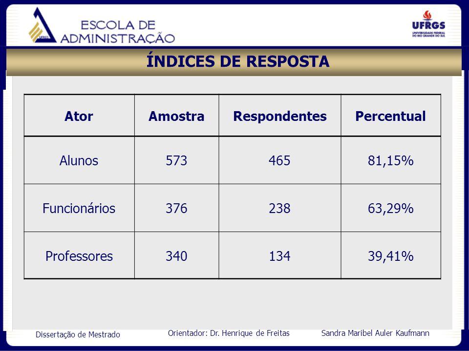 ÍNDICES DE RESPOSTA Ator Amostra Respondentes Percentual Alunos 573