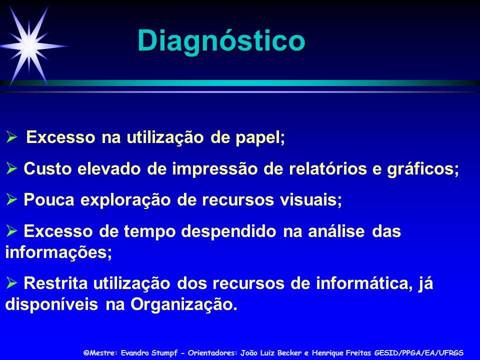 Diagnóstico  Excesso na utilização de papel;